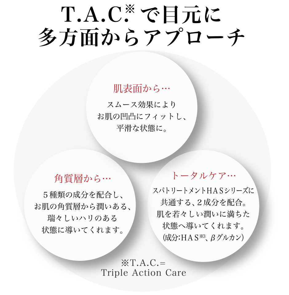 T.A.C.(Triple Action Care)で目元に多方面からアプローチ